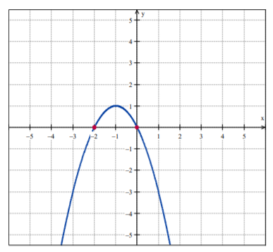 graph on the coordinate plane